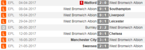 West Brom Results 16 17 Season