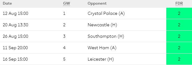 Huddersfield Opening Premier League Fixtures