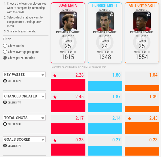 Man United Attacking Midfielder Stats