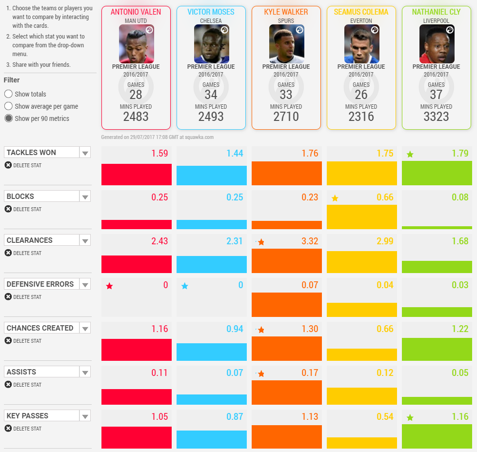 Premier League Right Backs Stat Comparison