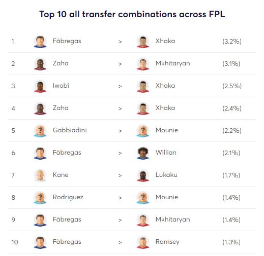 FPL Transfers