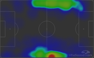 Mendy vs Walker - Heatmaps vs Liverpool