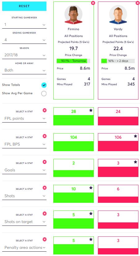 Jamie Vardy vs Roberto Firmino FPL