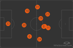 Arsenal Positions vs Bournemouth