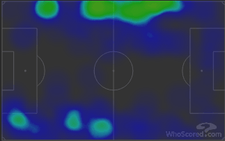 Walker vs Mendy - Heatmaps vs Watford
