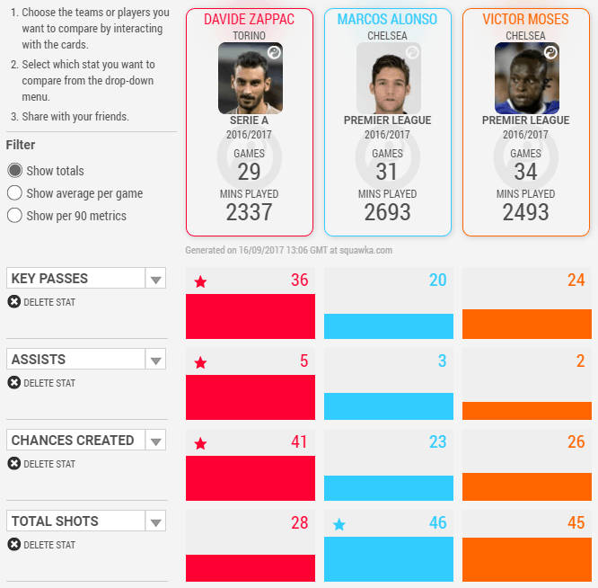 Chelsea Wing Back Options Stats