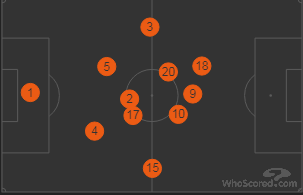 Everton Positions vs Spurs