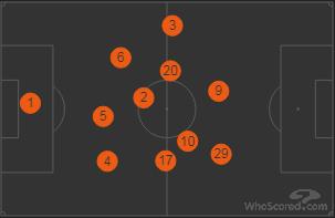 Everton Positions vs Stoke