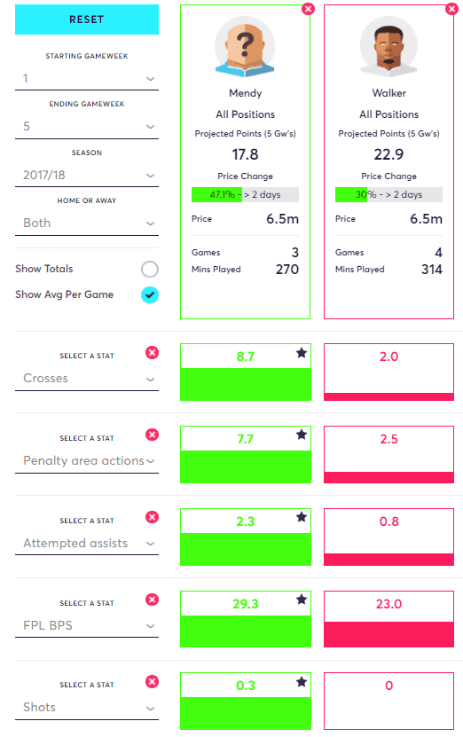 Mendy vs Walker FPL