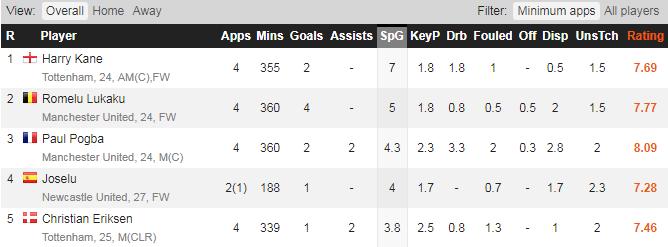 Joselu Stats - FPL 17/18