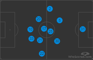 City Positions vs Feyenoord