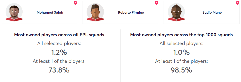 Firmino, Salah and Mane FPL Ownership