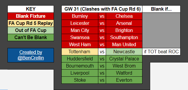 FPL Blank Gameweek 31 Fixtures