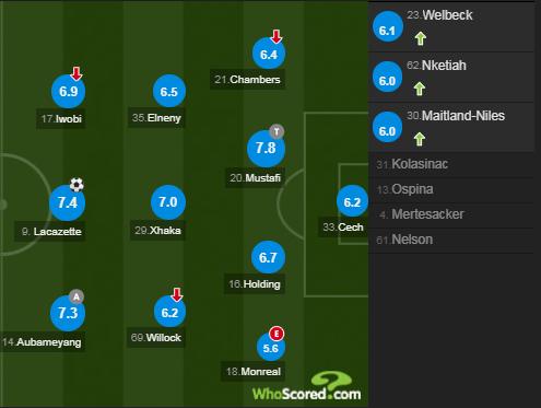 Arsenal XI vs Newcastle 2018