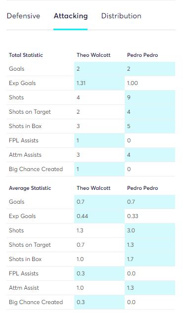 Pedro vs Walcott FPL GW 3