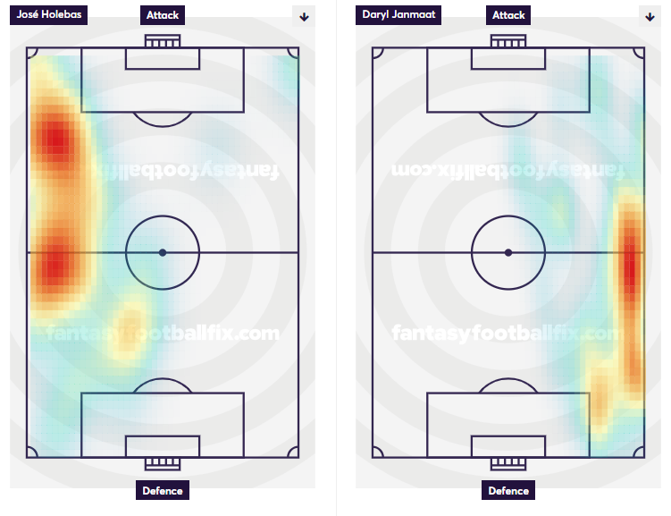 Holebas and Janmaat Heatmaps vs Brighton 18/19 Season