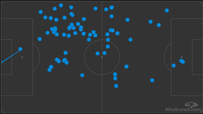 Kante Touch map vs Huddersfield 2018