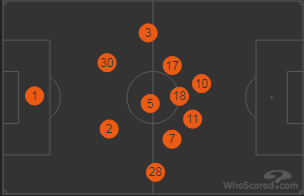 Chelsea Average Positions vs Cardiff 2018