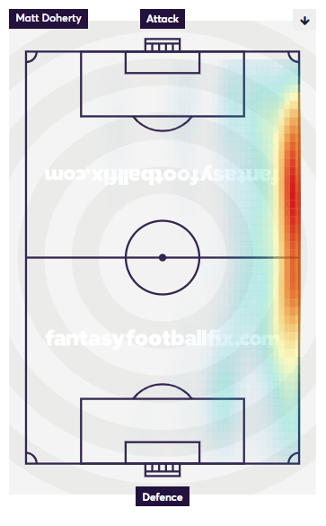 Matt Doherty Heatmap