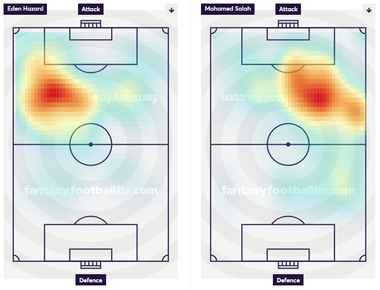 Hazard vs Salah - Heatmaps
