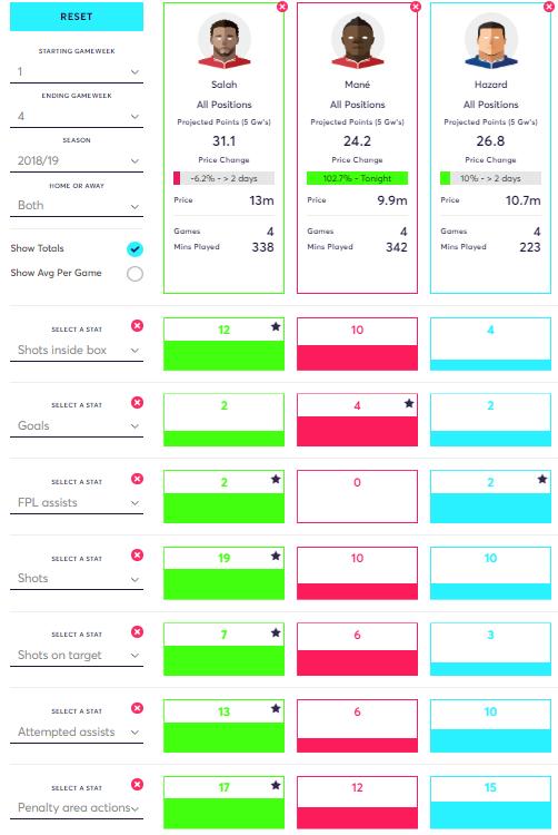 Salah vs Mane vs Hazard FPL