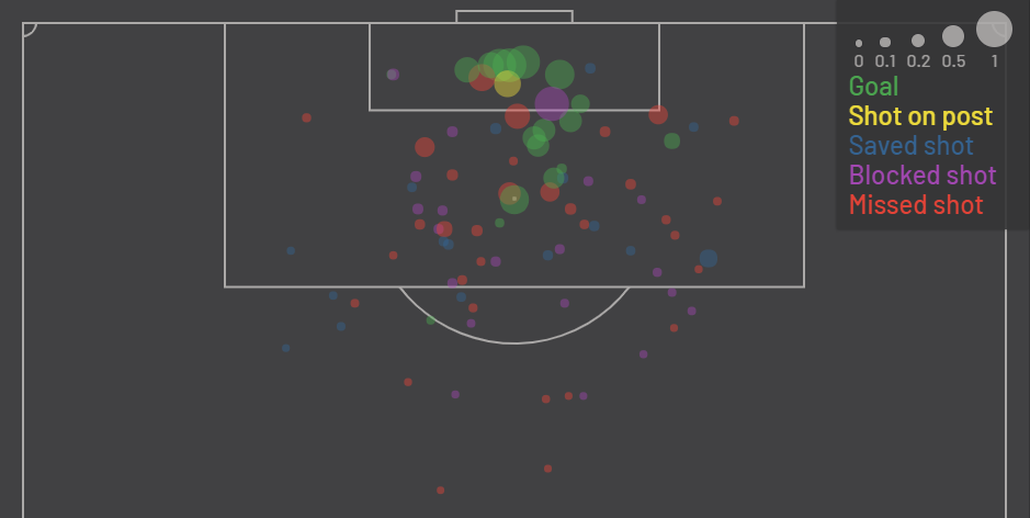 Raheem Sterling xG Map - 17/18 Season