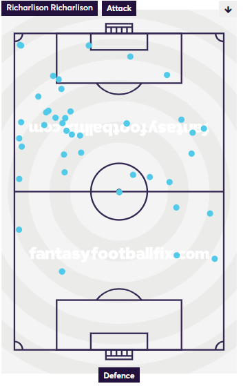 Richarlison Touchmap vs Leicester 2018