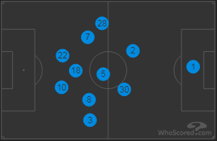 Chelsea Average Positions vs Southampton 2018