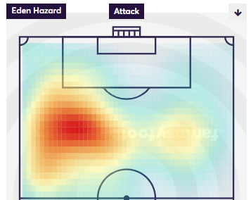 Eden Hazard Heatmap 2018