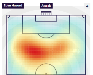 Eden Hazard Heatmap 2017