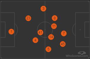 West Ham Positions vs Burnley 2018