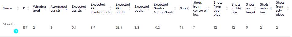 Morata FPL Stats 2018