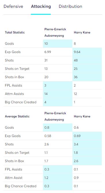 Kane vs Aubameyang - FPL Stats