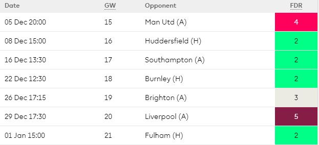 Arsenal Fixtures December 2018