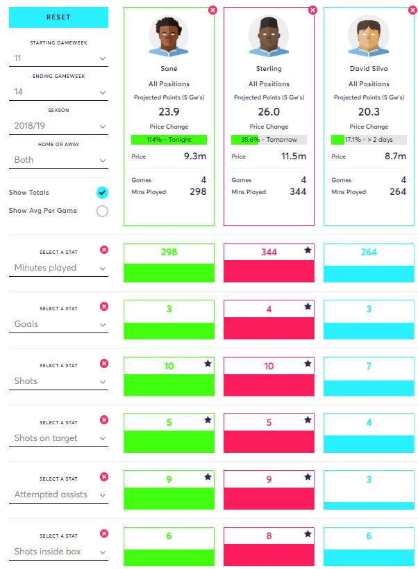 Silva vs Sane vs Sterling