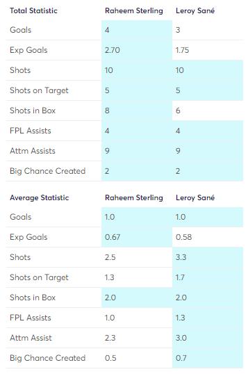 Sterling vs Sane FPL Stats