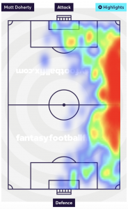 Matt Doherty Heatmap - 18/19 Premier League