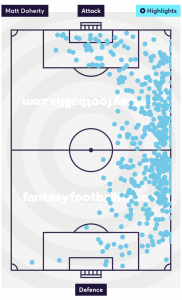 Matt Doherty Touches - 19/20 Premier League
