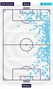 Matt Doherty Touches - 18/19 Premier League