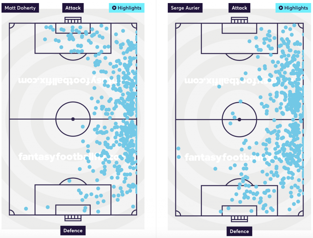 Doherty vs Aurier Touchmaps - 19/20 Premier League
